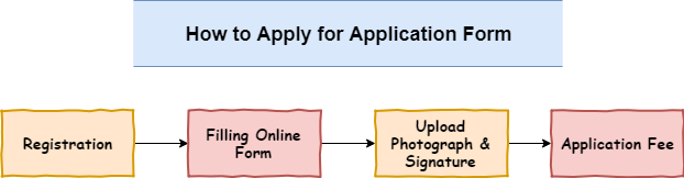 SSC MTS Application Form | Steps to Apply