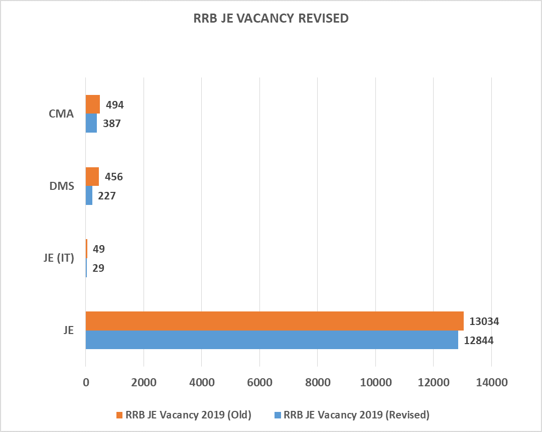 RRB JE Vacancy 2019 (Revised)