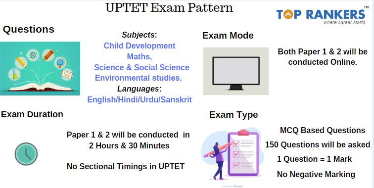 UPTET Exam Pattern
