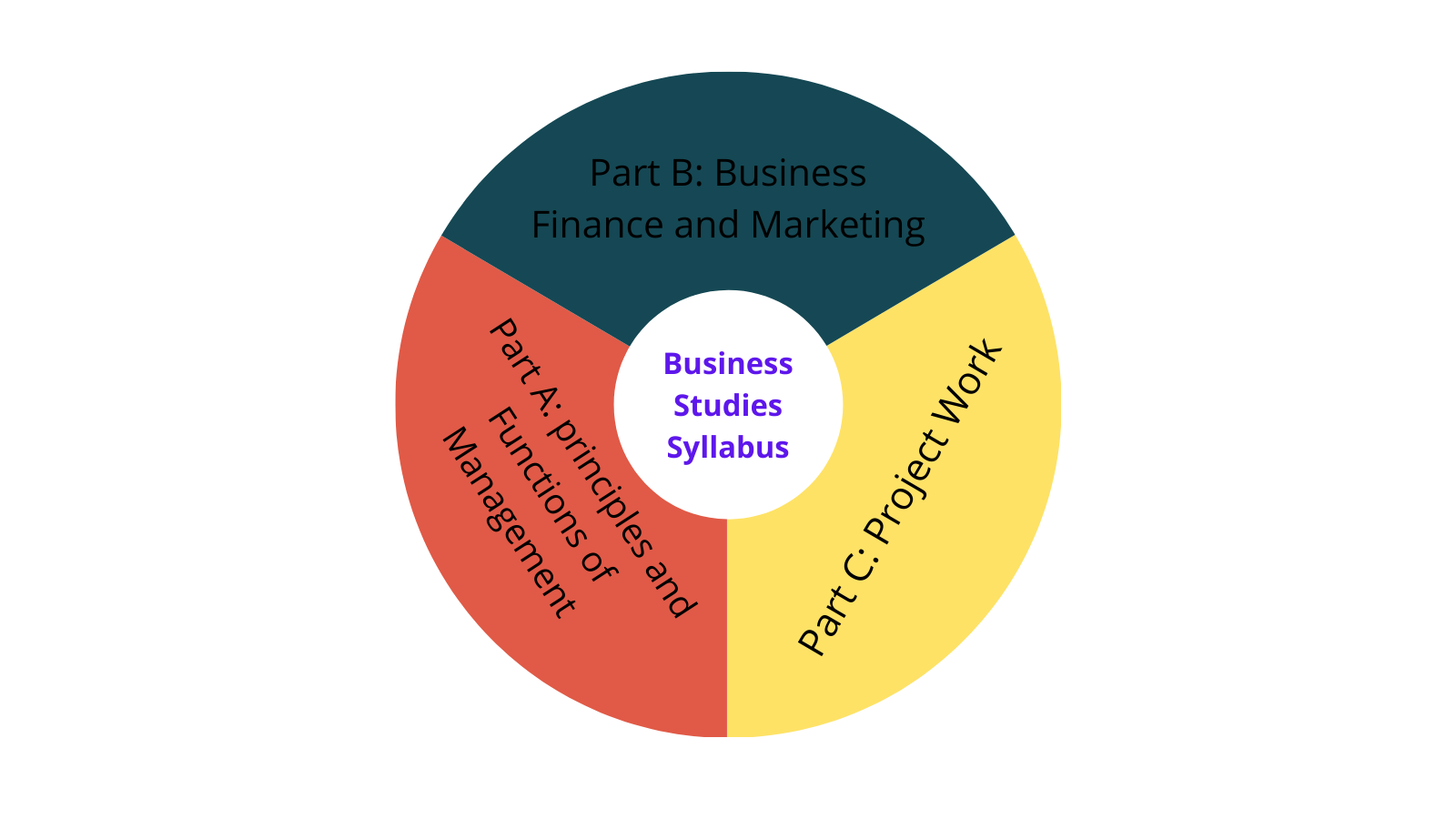 Class 11 Business Studies Syllabus