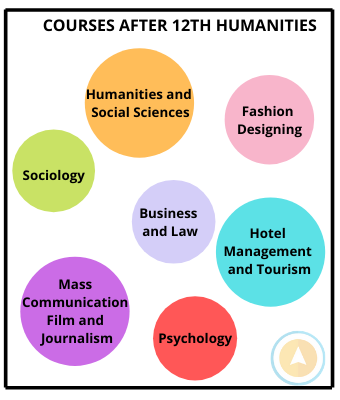 courses after 12th humanities