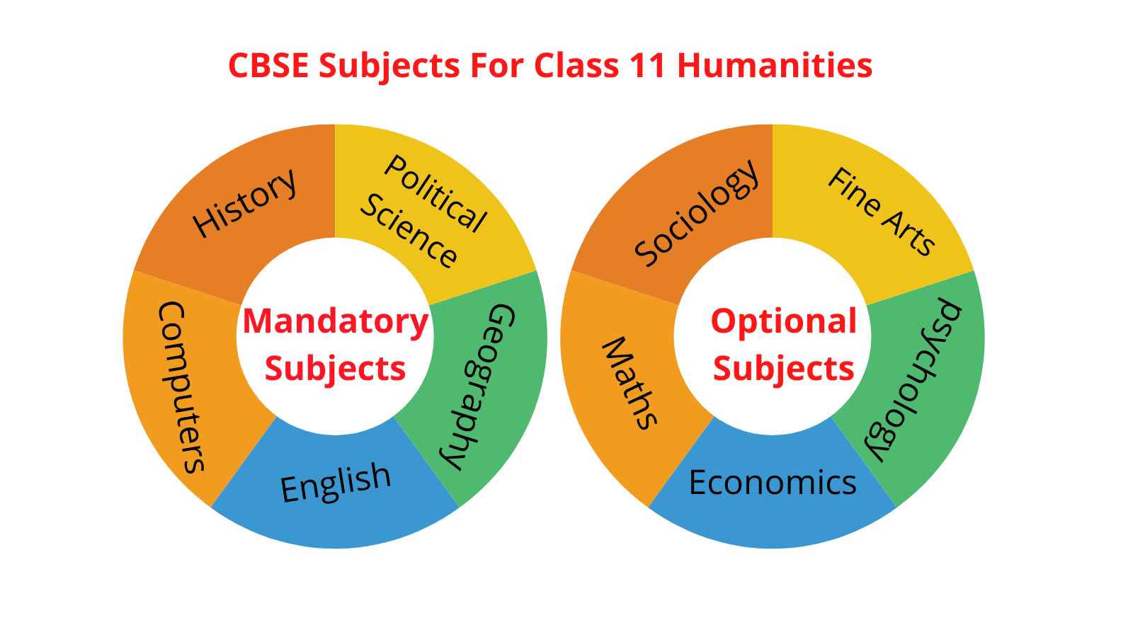 Class 12 Humanities Syllabus for All Subjects