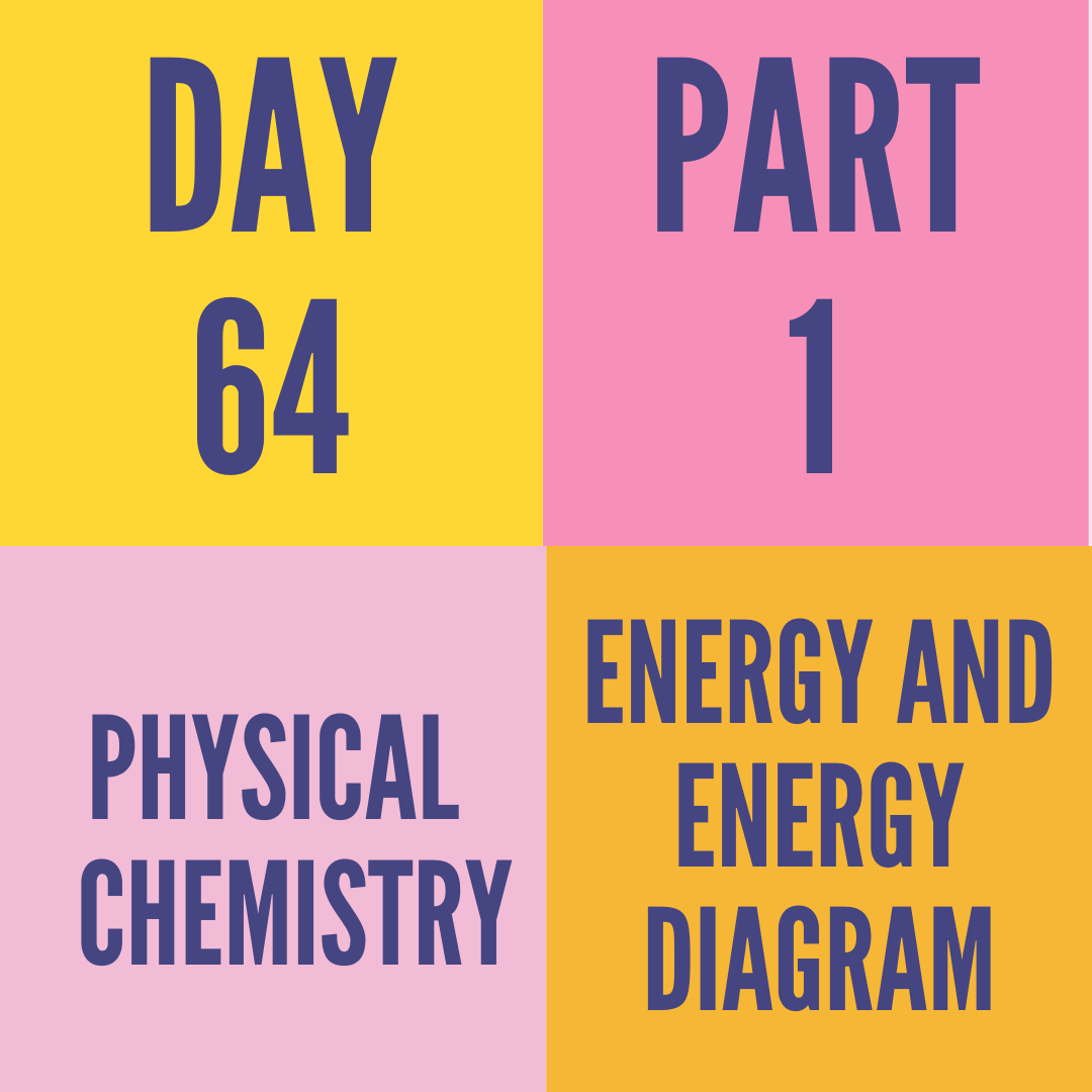 DAY-64 PART-1 ENERGY AND ENERGY DIAGRAM