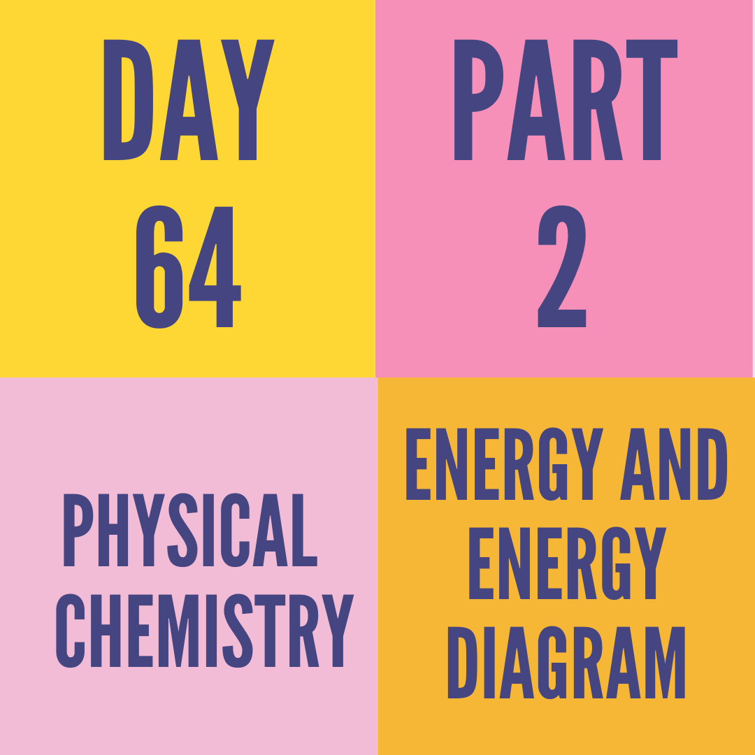 DAY-64 PART-2 ENERGY AND ENERGY DIAGRAM